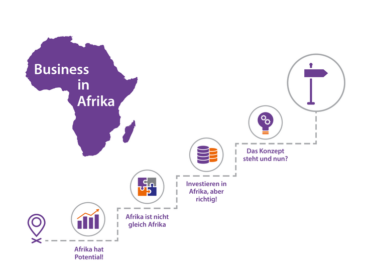 Blog | African-German Virtual Academy | Your learning portal
